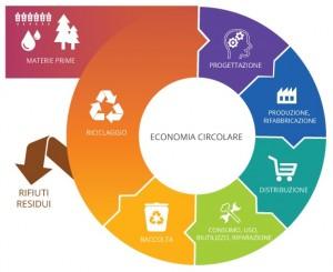 Economia-circolare_legambiente_padova