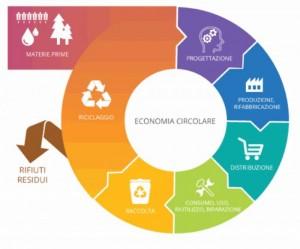 _images_economia_circolare_big-gif_70_700_700 (1)